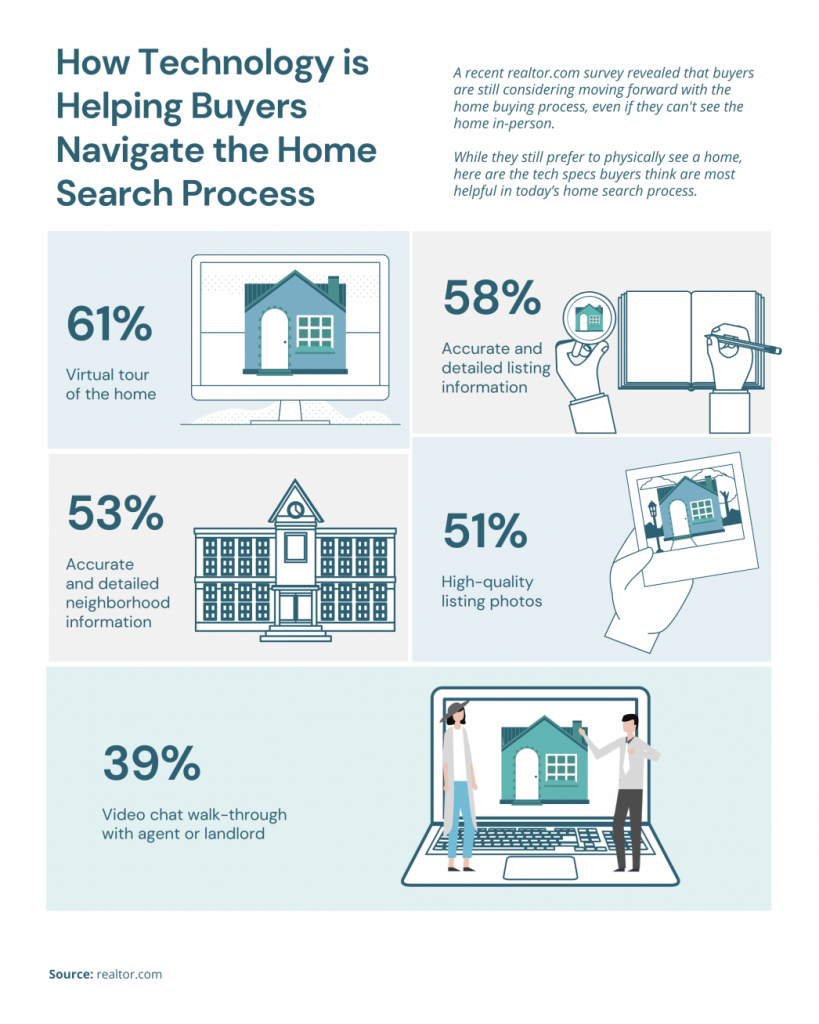 How Technology is Helping Buyers Navigate the Home Search Process.  A recent realtor.com survey revealed that buyers are still considering moving forward with the home buying process, even if they can't see the home in-person.  While they still prefer to physically see a home here are the tech specs buyers think are most helpful in today's home search process.  61% virtual tour of the home.  58% accurate and detailed listing information. 53% accurate and detailed neighborhood information. 51% high-quality listing photos. 39% video chat walk-through with agent or landlord.  Source:  realtor.com