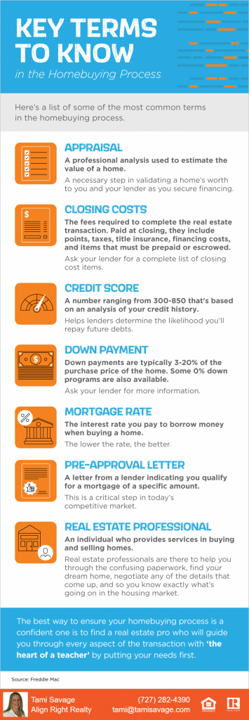Key Terms to Know in the Homebuying Process. Here's a list of some of the most common terms in the homebuying process. Appraisal = A professional analysis used to estimate the value of a home.  A necessary step in validating a home's worth to you and your lender as you secure financing.  Closing costs = The fees required to complete the real estate transaction.  Paid at closing, they include points, taxes, title insurance, financing costs, and items that must be prepaid or escrowed.  Ask your lender for a complete list of closing cost items.  Credit score = A number ranging from 300 to 850 that's based on an analysis of your credit history.  Helps lenders determine the likelihood you'll repay future debts.  Down payment = Down payments are typically 3 to 20% of the purchase price of the home.  Some 0% down programs are also available.  Ask your lender for more information.  Mortgage rate = The interest rate you pay to borrow money when buying a home.  The lower the rate, the better.  Pre-approval letter = A letter from a lender indicating you qualify for a mortgage of a specific amount.  This is a critical step in today's competitive market.  Real estate professional = An individual who provides services in buying and selling homes.  Real estate professionals are there to help you through the confusing paperwork, find your dream home, negotiate any of the details that come up, and so you know exactly what's going on in the housing market.  The best way to ensure your homebuying process is a confident one is to find a real estate pro who will guide you through every aspect of the transaction with 'the heart of a teacher' by putting your needs first.  Source:  Freddie Mac