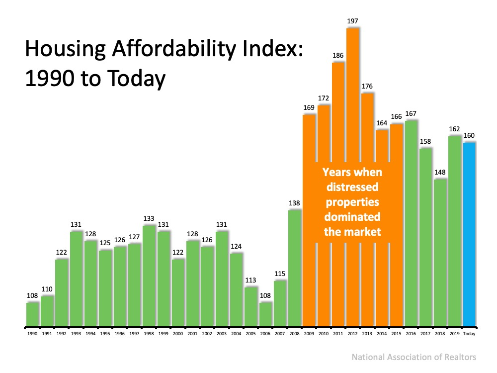 Housing affordability index: 1990 to Today.  The highest peak between 1990 to 2008 was 138 in 2008.  The 7 years following 2008 were between 164 and 197 (in 2012) and were the years when distressed properties dominated the market.  although numbers remained up there afterwords it was not about the distressed properties.  Source: National Association of Realtors.