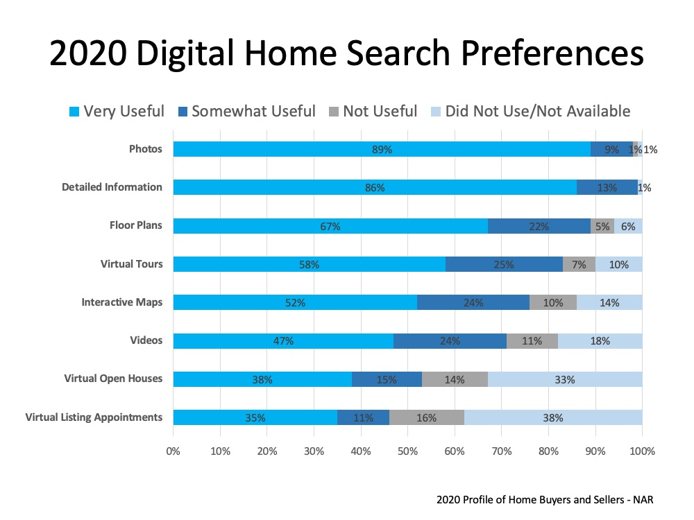2020 Digital Home Search Preferences: In the order of the MOST USEFUL are Photos at 89%, Detailed Information 86%, Floor Plans 67%, virtual Tours 58%, Interactive Maps 52%, Videos 47%, Virtual Open Houses 38%, Virtual Listing Appointments 35%.  Source: 2020 Profile of Home Buyers and Sellers - NAR.