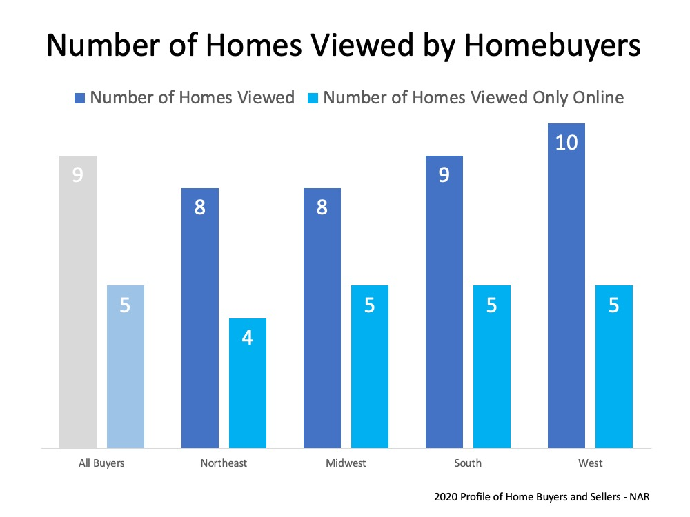 Number of Homes Viewed by Homebuyers: Northeast 8 homes viewed, 4 viewed online only; Midwest 8 homes viewed, 5 viewed online only; South 9 homes viewed, 5 homes viewed online only; West 10 homes viewed, 5 viewed online only.  Source: 2020 Profile of Home Buyers and Sellers - NAR.