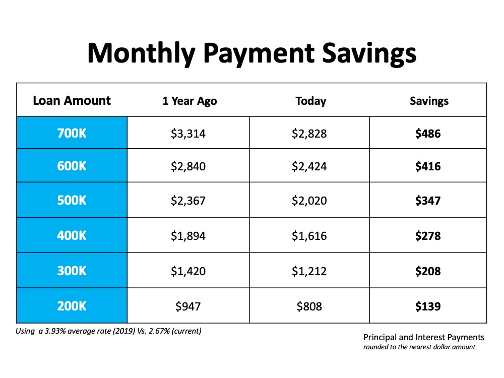 Monthly Payment Savings. Using a 3.93% average rate (2019) vs 2.67% (current).  Principal and Interest Payments rounded to the nearest dollar.  Loan of 200k would result in a $139 per month savings. 300k would result in $208 monthly savings. 400k would result in $278 monthly savings. 500k would result in $347 monthly savings. 600k would result in $416 monthly savings. 700k would result in $486 monthly savings.