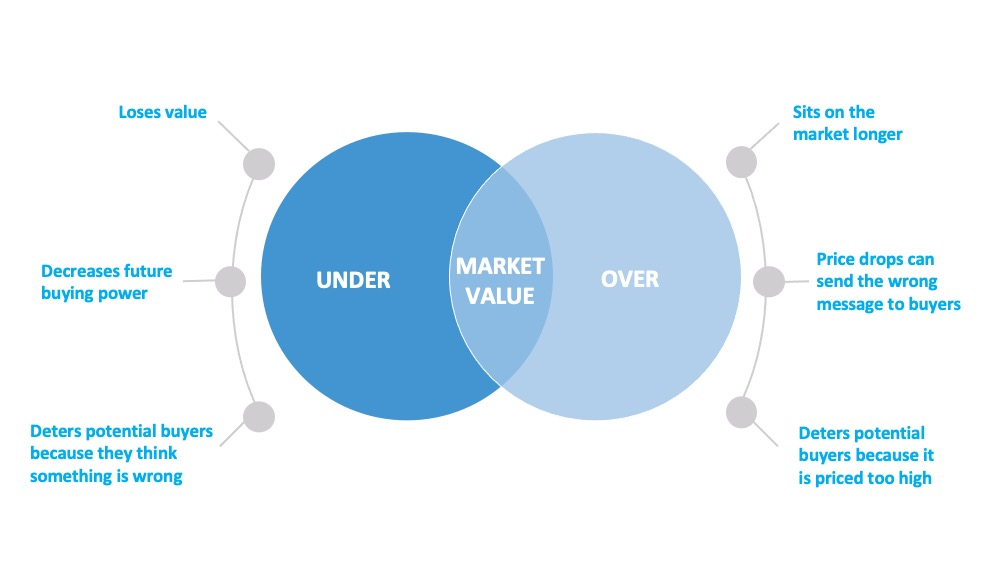 The best market value is a balance between under market value which causes loses value, decreases future buying power, deters potential buyers because they think something is wrong. And OVER market value which causes it to sit on the market longer, price drops can send the wrong message to buyers, and deters potential buyers because it is priced too high.