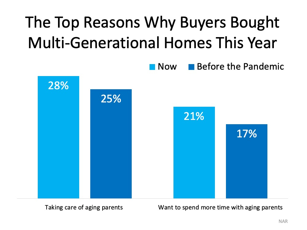 The Top Reasons Why Buyers Brought Multi-Generational Homes This Year. Taking care of aging parents: 28% now and 25% before the pandemic. Want to spend more time with aging parents: 21% now and 17% before the pandemic. Source: NAR