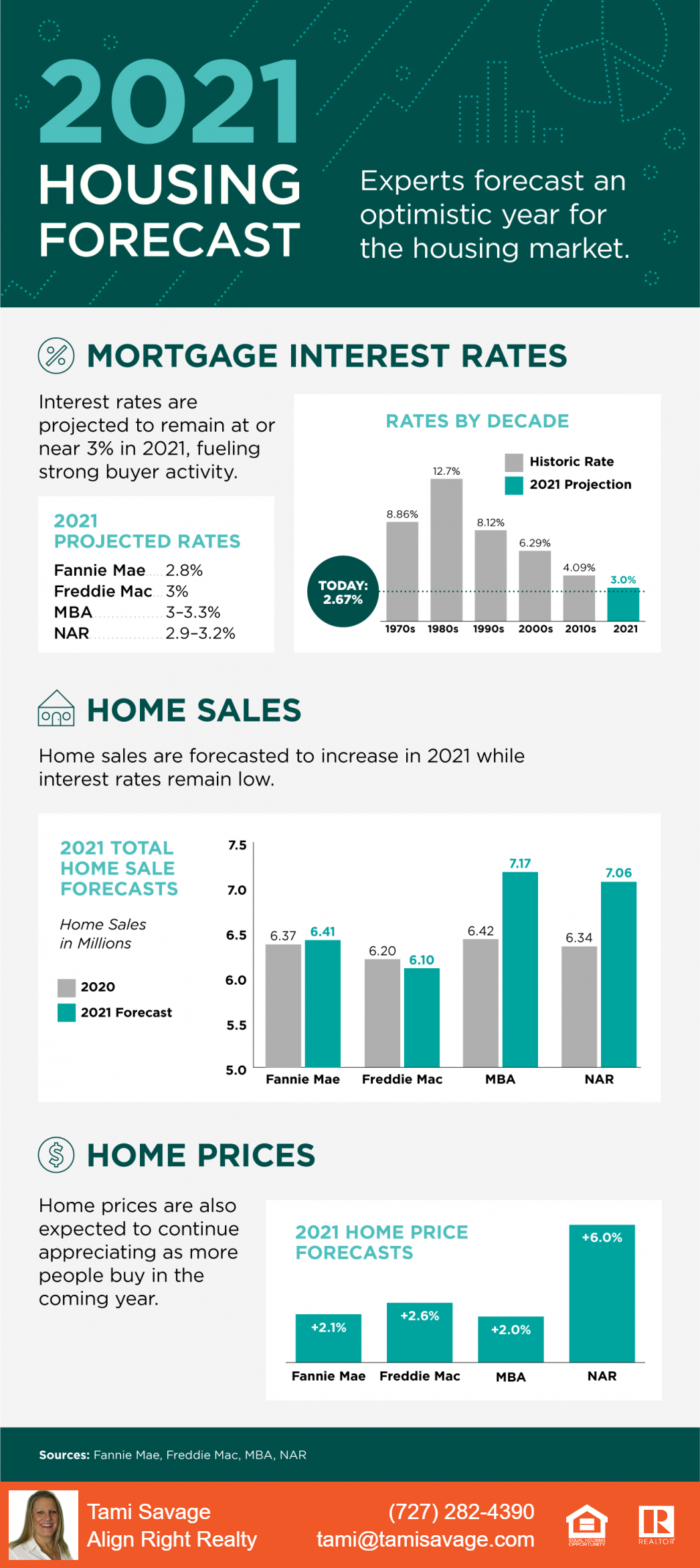 2021 Housing Forecast. Experts forecast an optimistic year for the housing market. Mortgage Interest Rates are projected to remain at or near 3% in 2021, fueling strong buyer activity. Home sales are forecasted to increase in 2021 while interest rates remain low. Home prices are also expected to continue appreciating as more people buy in the coming year. Sources: Fannie Mae, Freddie Mac, MBA, NAR