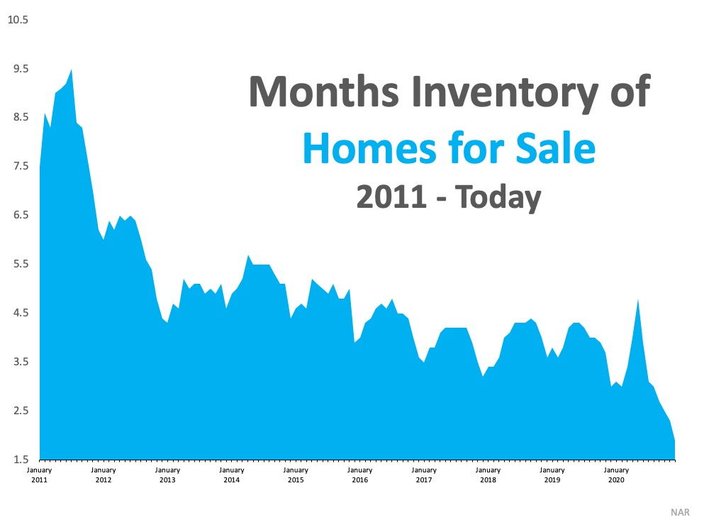 Months inventory of homes for sell 2011 to today.  Really high in 2011 and the inventory has gradually degraded over the last 10 years to now at the lowest point.  Source: NAR
