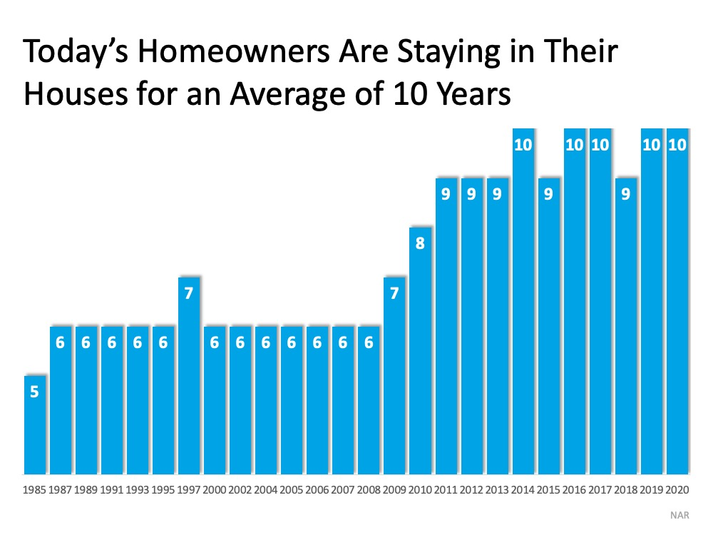 Today's Homeowners Are Stayin in Their Houses for an Average of 10 Years. Starting in 1985 with 5 years.  It ran 6 myears most years from 1987 to 2008. Then the number of years started to increase.  With the recent years (starting in 2014, most years) the number of years in a home have increased to 10 years. Source: NAR