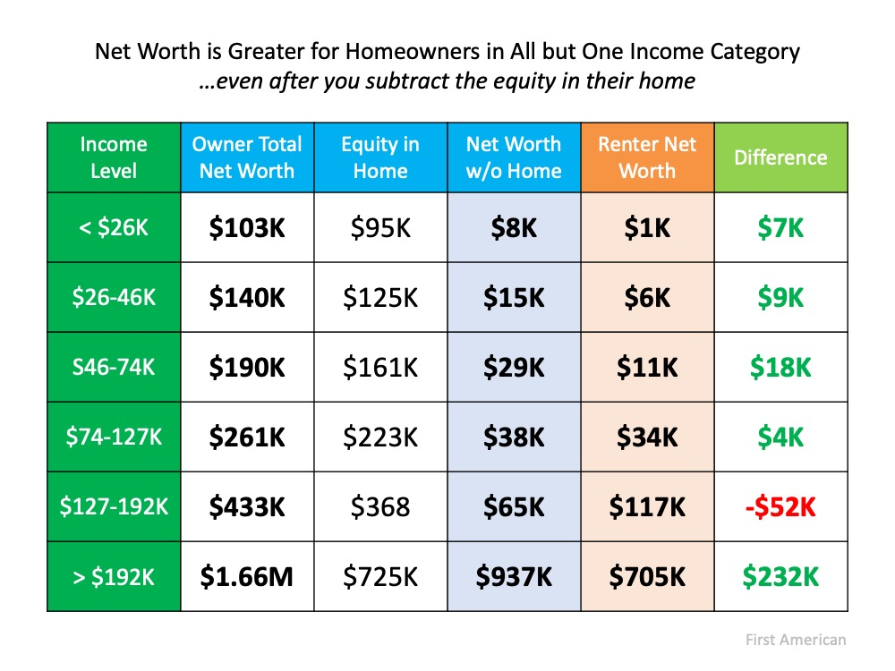Net Worth is Greater for Homeowners in All but One Income Category ... even after you subtract the equity in their home.  Income Level less than $26k, owner total net worth is $103k, Equity in home $95k, Net worth without a home $8k, Renter Net worth $1k, Difference is $7k. Income Level $26k to 46k, owner total net worth is $140k, Equity in home $125k, Net worth without a home $15k, Renter Net worth $6k, Difference is $9k. Income Level $46k to 74k, owner total net worth is $190k, Equity in home $161k, Net worth without a home $29k, Renter Net worth $11k, Difference is $18k. Income Level $74k to 127k, owner total net worth is $261k, Equity in home $223k, Net worth without a home $38k, Renter Net worth $34k, Difference is $4k. Income Level $127k to 192k, owner total net worth is $433k, Equity in home $368k, Net worth without a home $65k, Renter Net worth $117k, Difference is $-52k. Income Level greater than $192k, owner total net worth is $1.66 Million, Equity in home $725k, Net worth without a home $937k, Renter Net worth $705k, Difference is $232k. Source: First American.