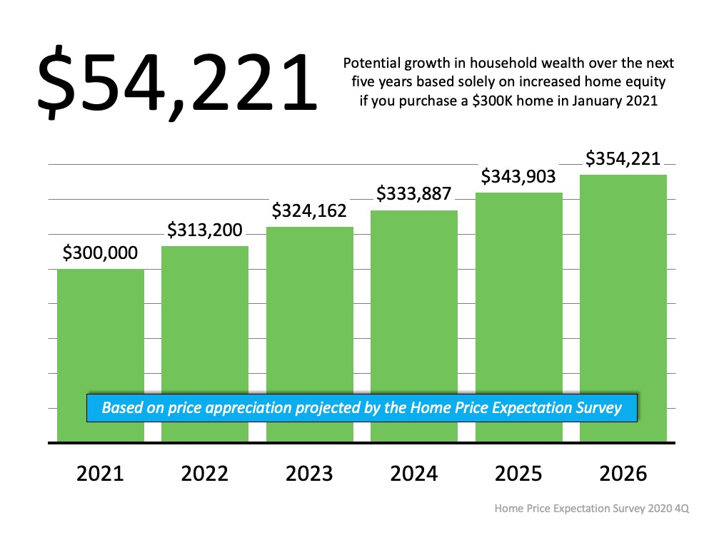 $54,221 potential growth in household wealth over the next five years based solely on increased home equity if you purchase a $300k home in January 2021.  Based on price appreciation projected by the Home Price Expectation Survey 2021 espected $300,000; 2022 expected $313,200; 2023 expected $324,162; 2024 expected $333,887; 2025 expected $343,903; 2026 expected $354,221. Source: Home Price Expectation Survey 2020 4Q