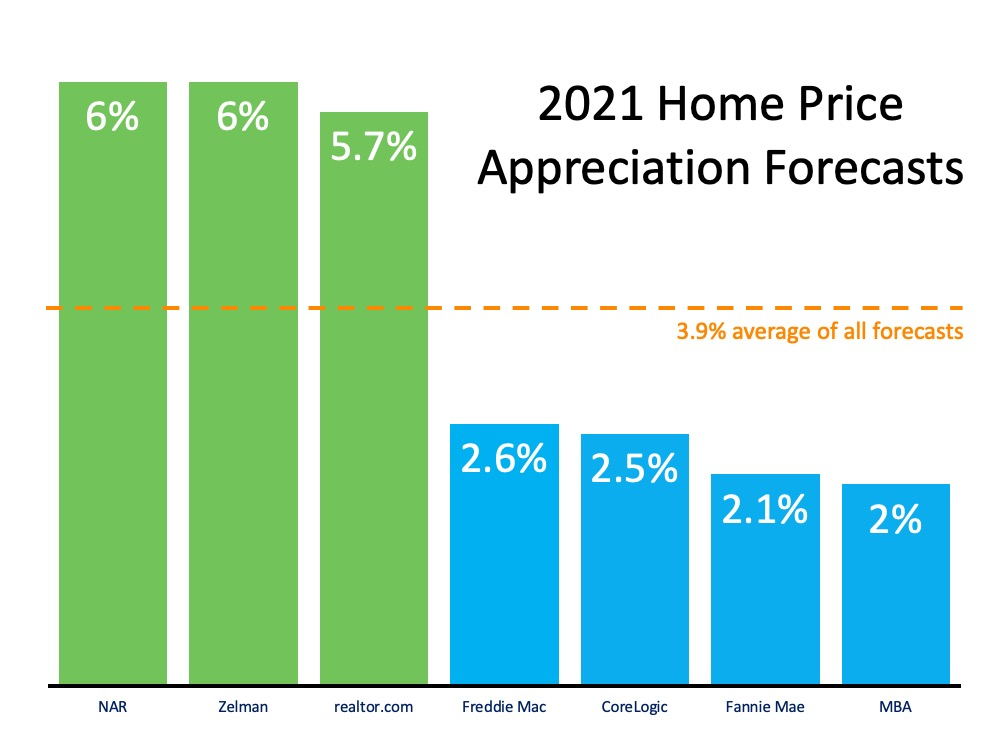 2021 Home Price Appreciation Forecasts.  NAR 6%, Zellman 6%, realtor.com 5.7%, Freddie Mac 2.6%, CoreLogic 2.5%, Fannie Mae 2.1%, MBA 2%.  The 5% plus are above the 3.9% average of all forecasts.