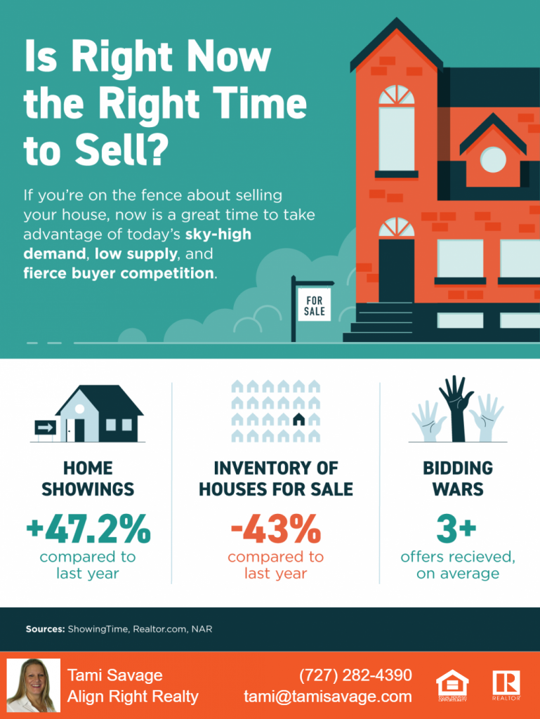 Is right now the right time to sell?  If you're on the fence about selling your house, now is a great time to take advantage of today's sky-high demand, low supply, and fierce buyer competition.  Home showings are up 47.2% compared to last year.  Inventory of houses for sale is DOWN 43% compared to last year. Bidding wars are heavy with 3 or more offers received, on average.  Sources: ShowingTime, Realtor.com, and NAR