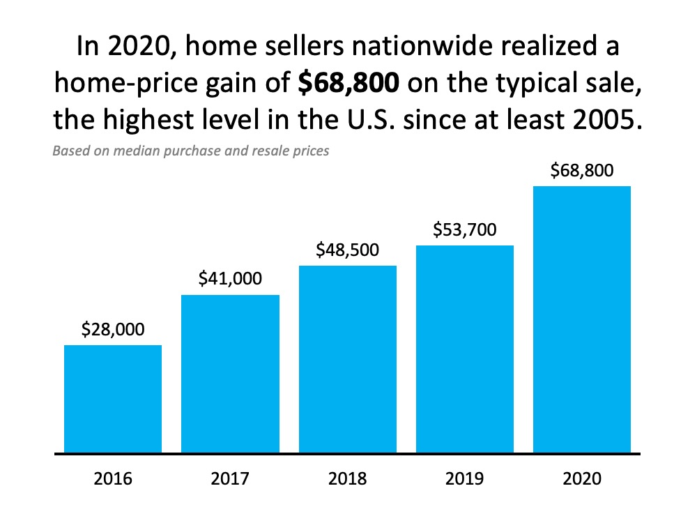 In 2020,, home sellers nationwide realized a home-price gain of $68,800 on the typical sale, the highest level in the U.S. since at least 2005.  (Based on meddian purchase and resale prices.)
