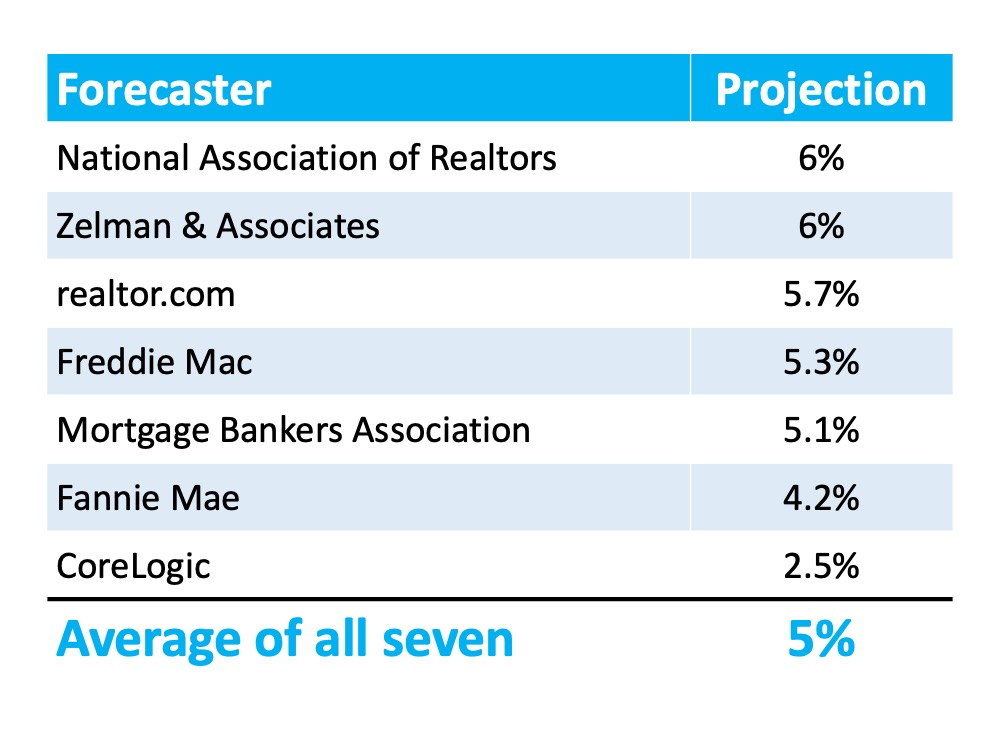 Forecaster and projection ... National Association of Realtors 6%, Zelmman & Associates 6%, realtor.com 5.7%, Freddie Mac 5.3%, Mortgage Bankers Associates 5.1%, Fannie Mae 4.2%, and Corelogic 2.5%. All provide an average of 5%.