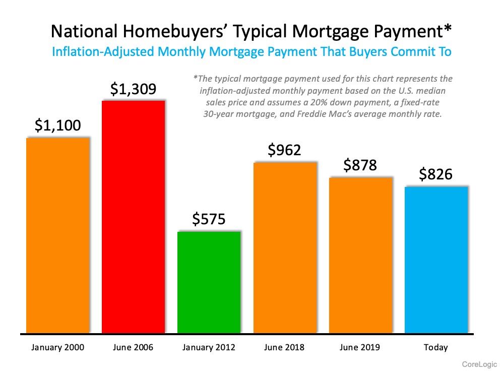 National Homebuyers' Typical Mortgage Payment* Inflation-Adjusted Monthly Mortgage Payment that Buyers Commit To. *The typical mortgage payment used for this chart represents the inflation-adjusted monthly payment based on the U.S. median sales price and assumes a 20% down payment, a fixed-rate 30-year mortgage, and Freddie Mac's average monthly rate.  In January 2020 $1,100, June 2006 $1,309, in January 2012 $575, June 2018 $962, June 2019 $878, and Today $826. Source: CoreLogic