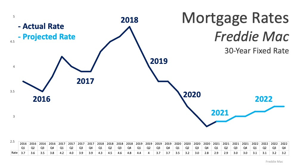 This graph below, Freddie Mac is projecting low rates going forward with a modest rise that's expected to continue through 2022. Source: Freddie Mac