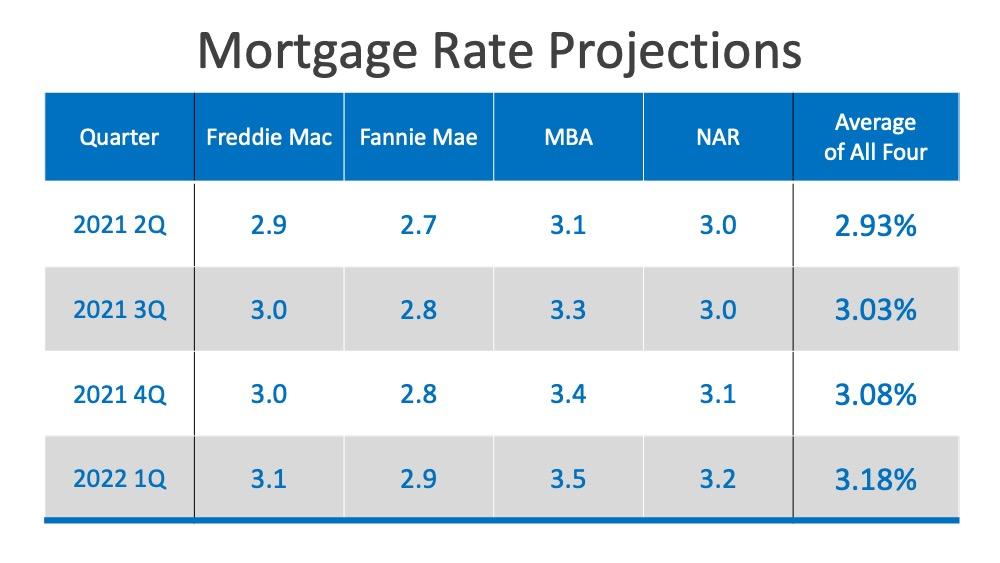 Here's the quarterly breakdown of their projections and how they're expected to play out over the next year: 2021 2nd quarter: Freddie Mac 2.9, Fannie Mae 2.7, MBA 3.1, NAR 3.0 with an average of 2.93%. 2021 3rd quarter: Freddie Mac 3.0, Fannie Mae 2.8, MBA 3.3, NAR 3.0 with an average of 3.03%. 2021 4th quarter Freddie Mac 3.0, Fannie Mae 2.8, MBA 3.4, NAR 3.1 with an average of 3.08%. 1st quarter 2022 Freddie Mac 3.1, Fannie Mae 2.9, MBA 3.5, NAR 3.2 with an average of 3.18%.