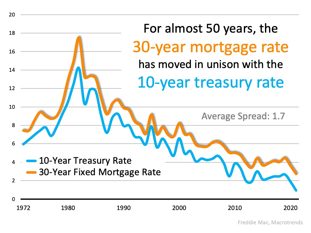 For almost 50 years, the 30-year mortgage rate has moved in unison with the 10-year treasure rate. Average spread = 1.7. Source: Freddie Mac, Macrotrends