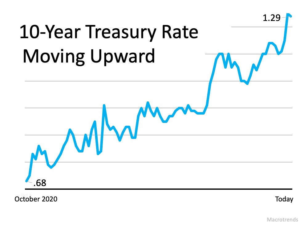10-Year Treasure Rate Moving Upward from 0.68 in October 2020 to Today at 1.29. Source: Macrotrends