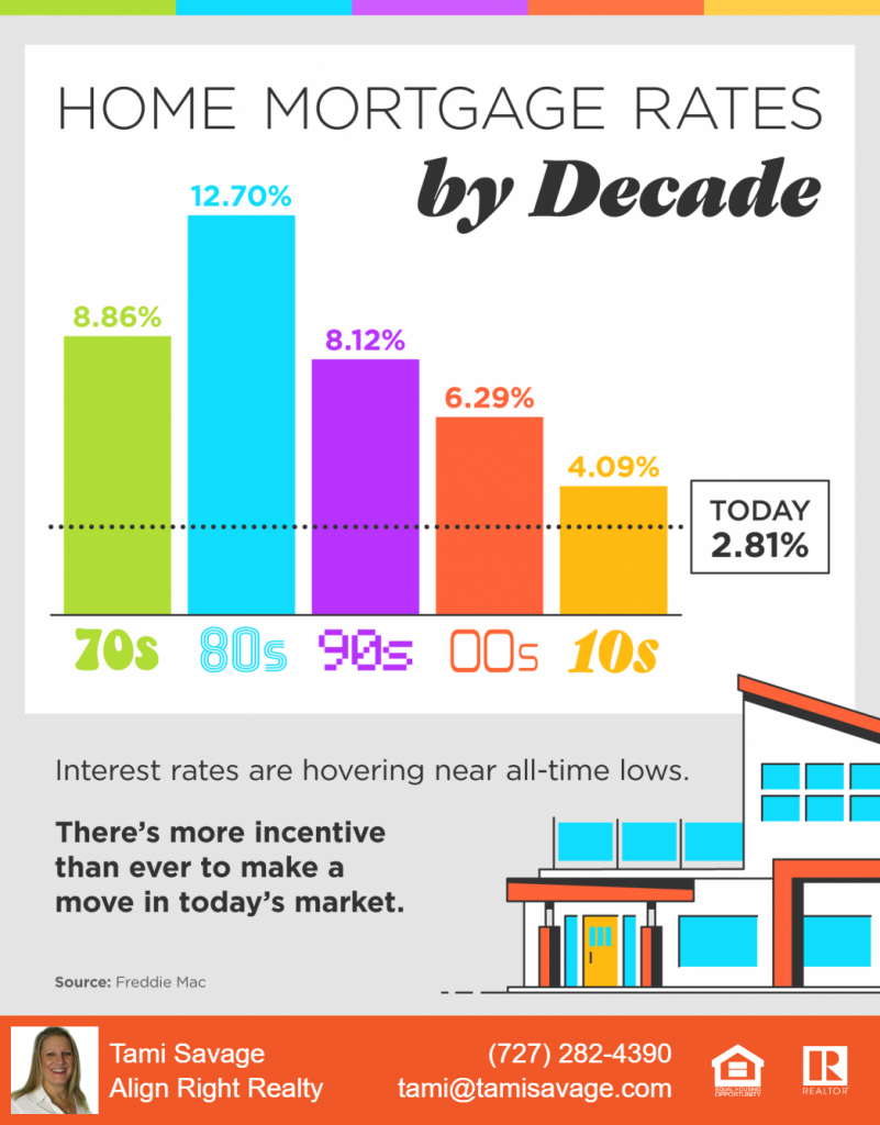 Home Mortgage Rates by Decade. 70s at 8.86%, 80s at 12.70%, 90s at 8.12%, 2000s at 6.29%, 2010s at 4.09% and today at 2.81%.  Interest rates are hovering near all-time lows.  There's more incentive than ever to make a move in today's market. Source: Freddie Mac