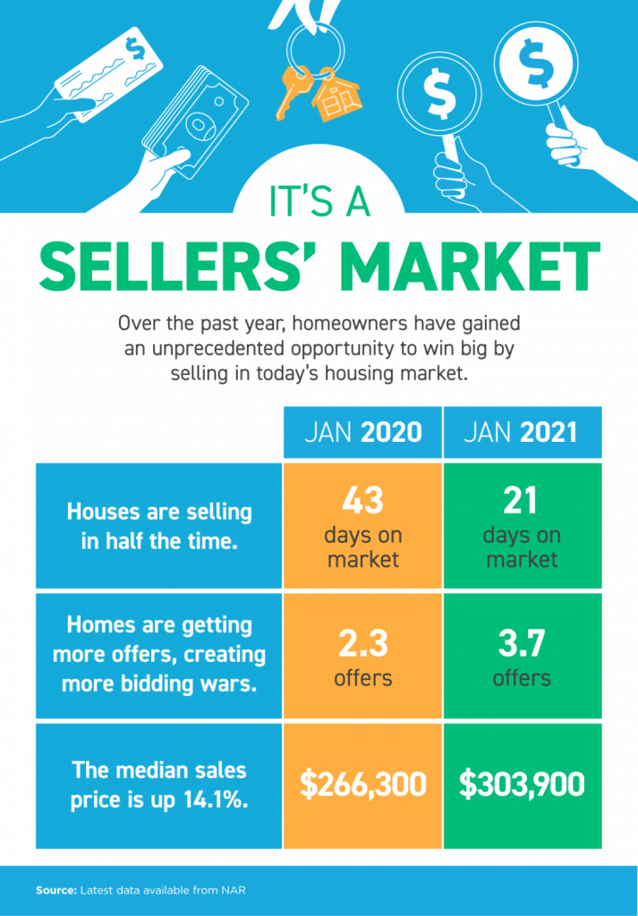Sellers' Market. Over the past year, homeowners have gained an unprecendented opportunity to win big by selling in today's housing market. Houses are selling in half the time: January 2020 43 days on market, January 2021 21 days on market. Homes are getting more offers, creating more bidding wars: January 2020 2.3 offers and in January 2021 3.7 offers.  The median sales price is up 14.1%: January 2020 $266,300 and in January 2021 $303,900. Source: Latest data available from NAR.