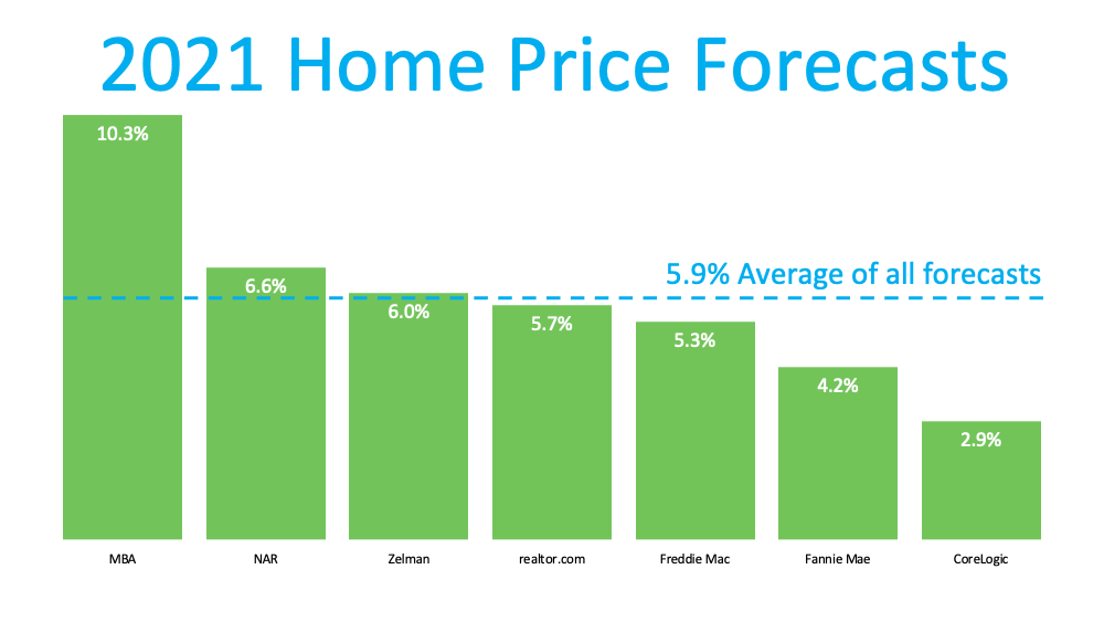 2021 Home Price Forecasts.  MBA 10.3%, NAR 6.6%, Zelman 6%, realtor.com 5.7%, Freddie Mac 5.3%, Fannie Mae 4.2%, and CoreLogic 2.9%.  With an Average of 5.9% forecast.