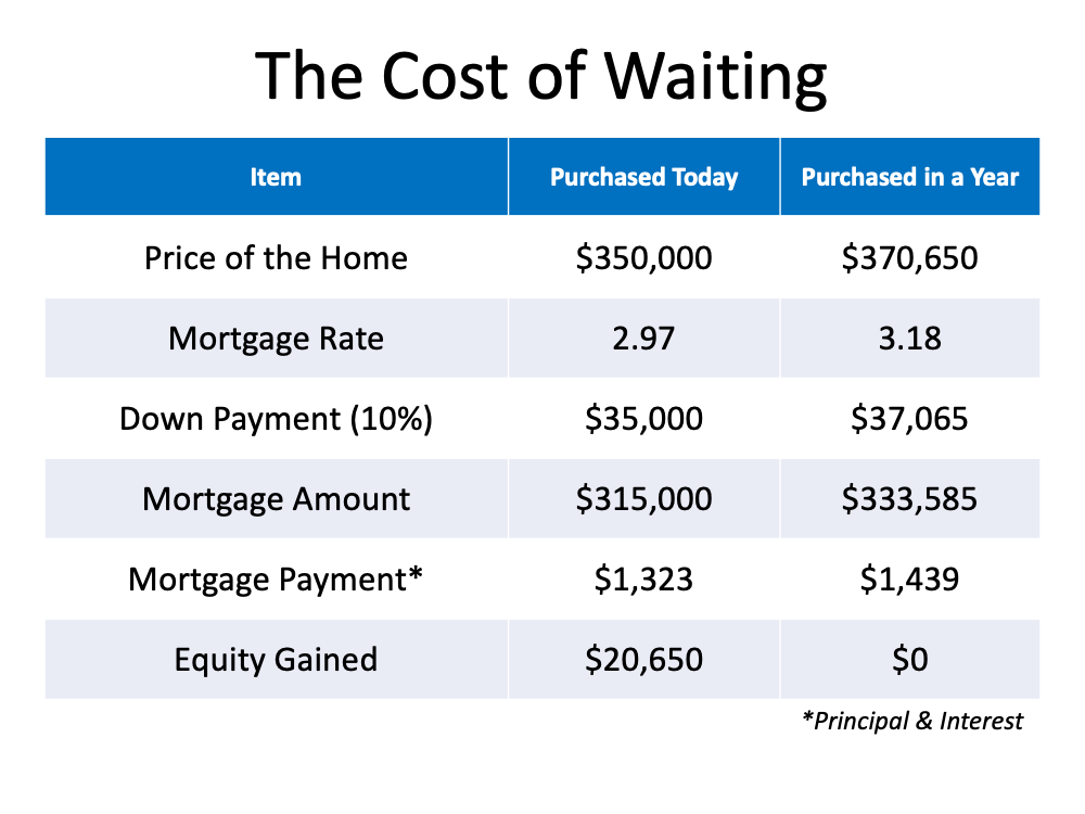 The Cost of Waiting.  Between the Price of the home, mortgage rate, mortgage amount, mortgage payment (principal & interest) ... if purchased this year we're looking at roughly $20,650 equity gain, if you wait a year there will be NO equity gain.