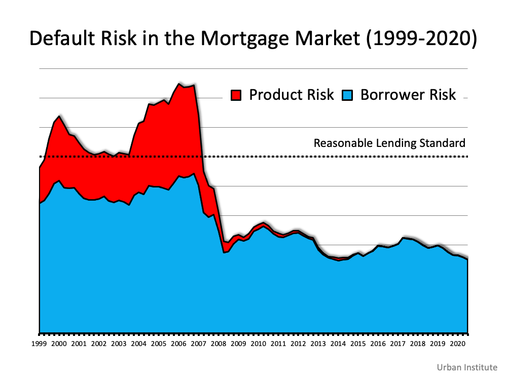 Default Risk in the Mortgage Market (1999-2020) The index shows that lenders were comfortable taking on high levels of risk during the housing boom of 2004-2006. It also reveals that today, the HCAI is under 5 percent, which is the lowest it's been since the introduction of the index.  Source: Urban Institute
