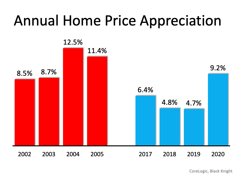 Annual Home Price Appreciation.  Below is a graph showing annual home price appreciation over the past four years compared to the four years leading up to the height of the housing bubble. Though price appreciation was quite strong last year, it's nowhere near the rise in prices that preceded the crash.  Source: CoreLogic & Black Knight