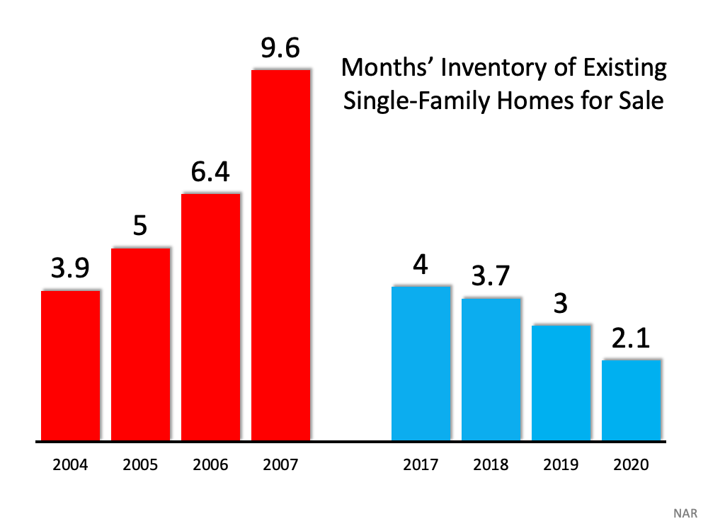 Months' Inventory of Existing Single-Family Homes for Sale. The months' supply of inventory needed to sustain a normal real estate market is approximately six months. Anything more than that is an overabundance and will causes prices to depreciate. Anything less than that is a shortage and will lead to continued appreciation. As the next graph shows, there were too many homes for sale in 2007, and that caused prices to tumble. Today, there's a shortage of inventory, which is causing an acceleration in home values. Source: NAR