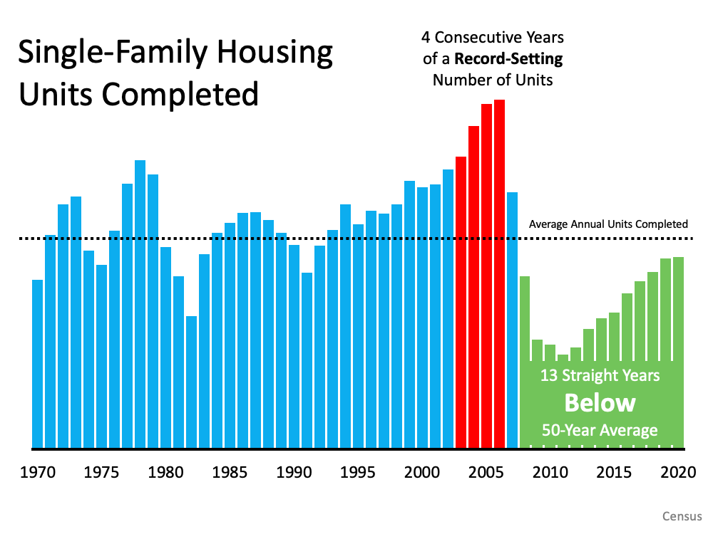 Single Family Housing Units Completed. Some may think new construction is filling the void. However, if we compare today to right before the housing crash, we can see that an overabundance of newly built homes was a major challenge then, but isn't now. Source: Census