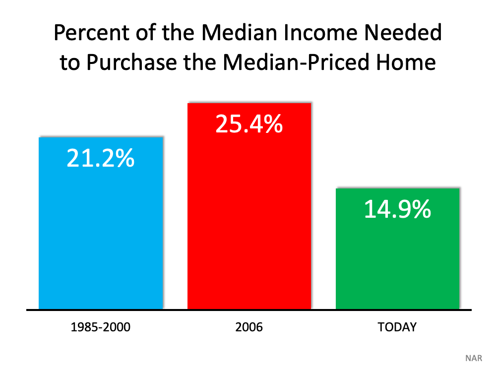 Percent of the Median Income Needed to Purchase the Median-Priced Home.  The affordability formula has three components: the price of the home, the wages earned by the purchaser, and the mortgage rate available at the time. Fifteen years ago, prices were high, wages were low, and mortgage rates were over 6%. Today, prices are still high. Wages, however, have increased, and the mortgage rate is about 3%. That means the average homeowner pays less of their monthly income toward their mortgage payment than they did back then. Here's a chart showing that difference. Source: NAR