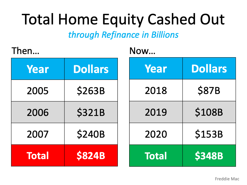 Total Home Equity Cashed Out through Refinance in Billions. In the run-up to the housing bubble, homeowners were using their homes as personal ATM machines. Many immediately withdrew their equity once it built up, and they learned their lesson in the process. Prices have risen nicely over the last few years, leading to over 50% of homes in the country having greater than 50% equity – and owners have not been tapping into it like the last time. Here's a table comparing the equity withdrawal over the last three years compared to 2005, 2006, and 2007. Homeowners have cashed out almost $500 billion dollars less than before: Source: Freddie Mac