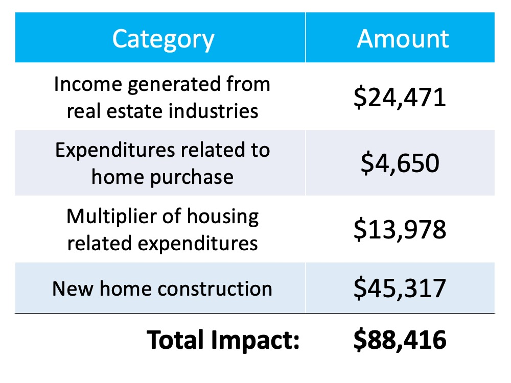 Income generated from real estate industries = $24,471. Expenditures related to home purchase = $4,650. Multiplier of housing related expenditures = $13,978. New Home construction = $45,317. For a Total Impact of $88,416.