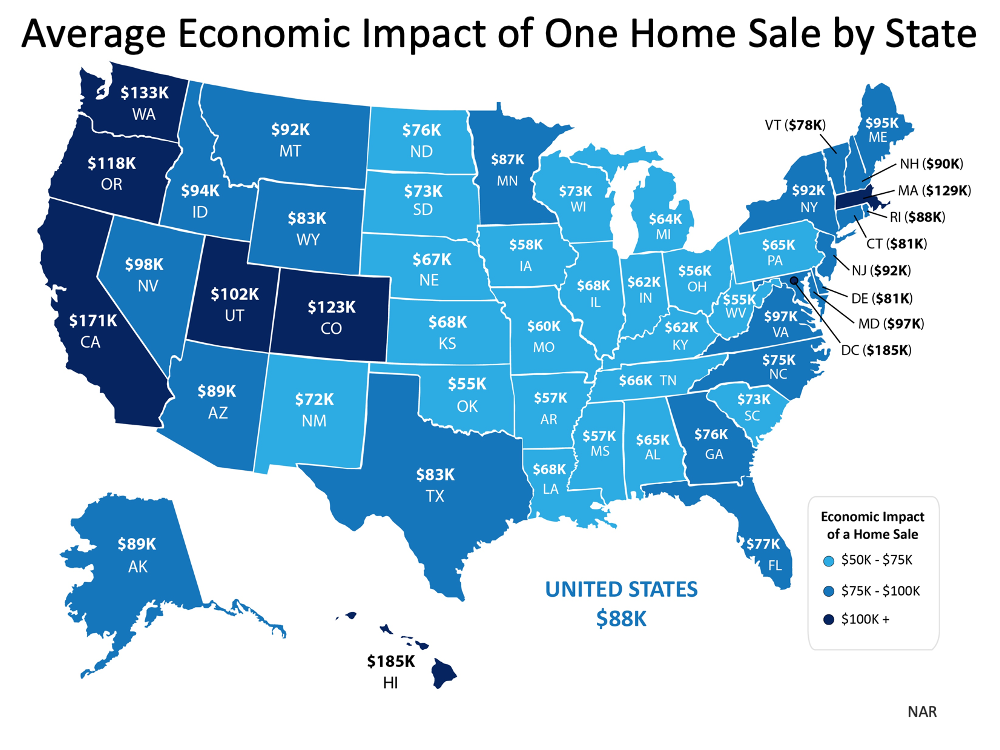 Average Economic Impact of One Home Sale by State. The U.S. is $88k, Florida is $77k. Source: NAR
