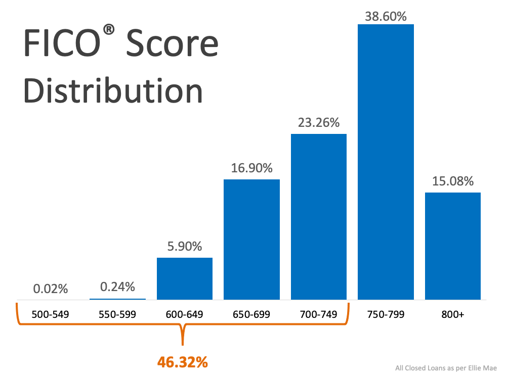 FICO Score Distribution. 46.32% are below 750. 750-799 is 38.60%, and 800+ is 15.08%.  Source: All Closed Loans as per Ellie Mae.