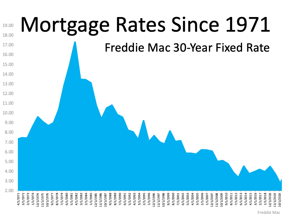 Mortgage Rates since 1971 Freddie Mac 30-Year Fixed Rate. This graph shows a spike in the early 80s and slowly declining to the lowest point in the last 50 years. Source: Freddie Mac