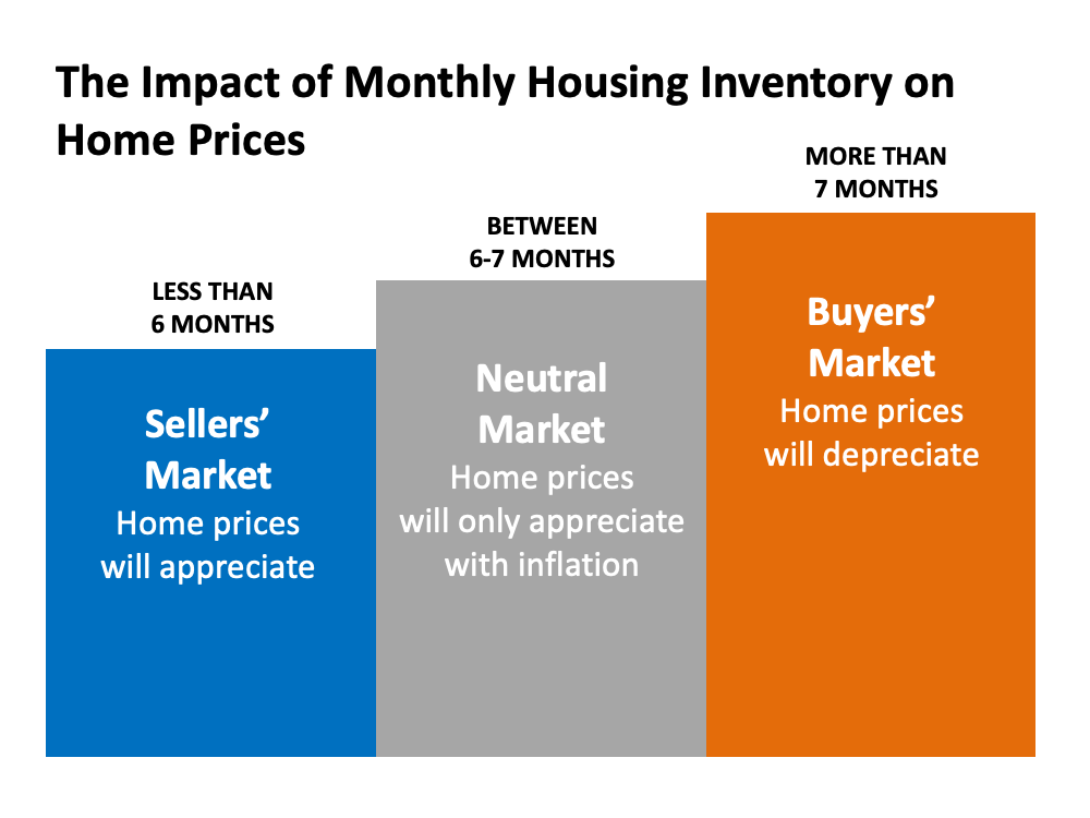 The impact of monthly housing inventory on home prices. Less than 6 months is a sellers' market - home prices will appreciate. 6-7 months is a neutral market - home prices will only appreciate with inflation. More than 7 months is a buyers' market - home prices will depreciate.