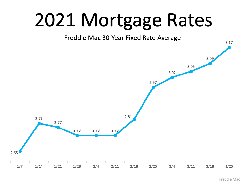 2021 Mortgage Rates. Freddie Mac 30-Year Fixed Rate Average. From historic lows and home prices have risen, leaving potential homebuyers with less purchasing power just since January 7th.  Source: Freddie Mac