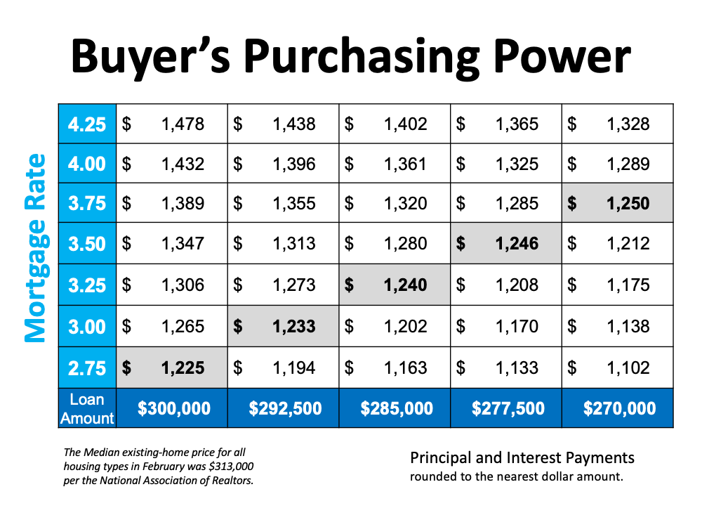 Buyer's Purchasing Power. Using the median exisitng-home price for all housing types in February was $313,000 per NAR. (All P&I have been rounded to the nearest dollar.)  For example, your budget allows for a monthly payment of $1200-1250 (marked in gray on the table), every time the mortgage rate increases, the loan amount has to decrease to keep your monthly cost in range. This means you may have to look for lower-priced homes as mortgage rates go up if you want to be able to maintain your budget.