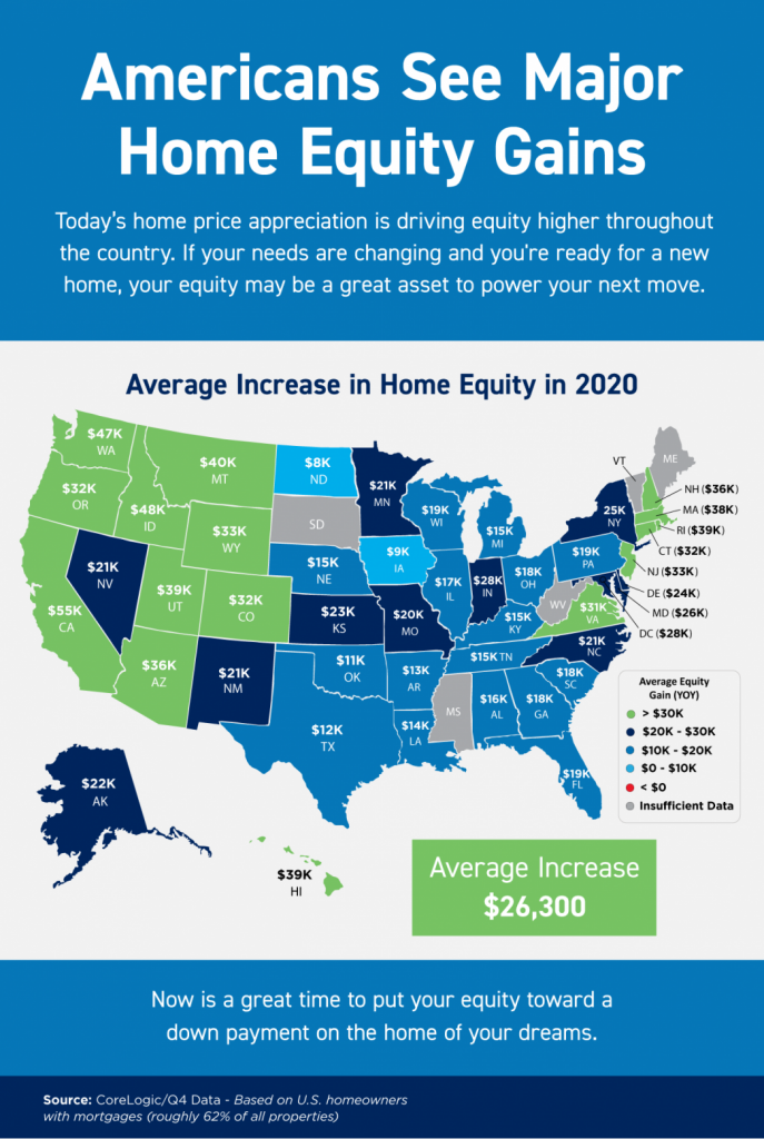 Americans See Major Home Equity Gains. Today's home price appreciation is driving equity higher throughout the country. If your needs are changing and you're ready for a new home, your equity may be a great asset to power your next move. Average Increase in Home Equity in 2020: U.S. $26,300. Florida $19,000. Now is a great time to put your equity toward a down payment on the home of your dreams. Source: CoreLogic/Q4 Data based on U.S. homeowners with mortgages (roughly 62% of all properties).