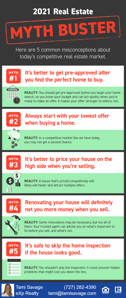 2021 Real Estate Myth Buster. Here are 5 common misconceptions about today's competitive real estate market. Myth #1: It's better to get pre-approved after you find the perfect home to buy. Reality: You should get pre-approved BEFORE you begin your home search, so you know your budget and can act quickly when you're ready to make an offer. It makes your offer stronger to sellers, too. Myth #2: Always start with your lowest offer when buying a home. Realty: In a competitive market like we have today, you may not get a second chance. Myth #3: It's better to price your house on the high side when you're selling. Reality: A house that's priced competitively will likely sell faster and attract multiple offers. Myth #4: Renovating your house will definitely net you more money when you sell. Reality: Some renovations may be necessary, but not all of them. Your trusted agent can advise you on what's important to fix before you sell, and what's not. Myth #5: It's safe to skip the home inspection if the house looks good. Reality: You shouldn't skip the inspection. It could uncover hidden problems that might cost you down the line.
