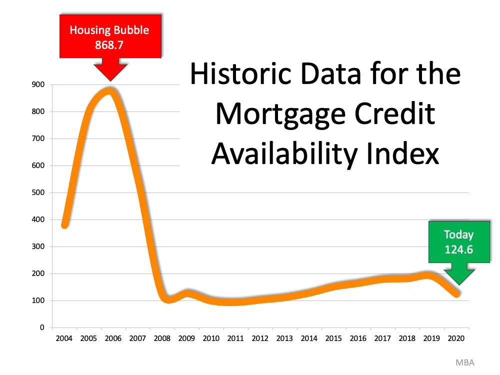 Historic Data for the Mortgage Credit Availability Index. In 2006 the Housing Bubble was 868.7, today 2020 we are at 124.6. Source: MBA