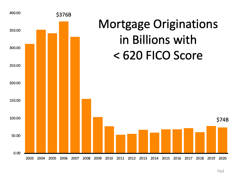 Mortgage Originations in Billions with less than 620 FICO Score. In 2006 it was $376 Billion, today in 2020 it's $74 Billion.  Source: Fed