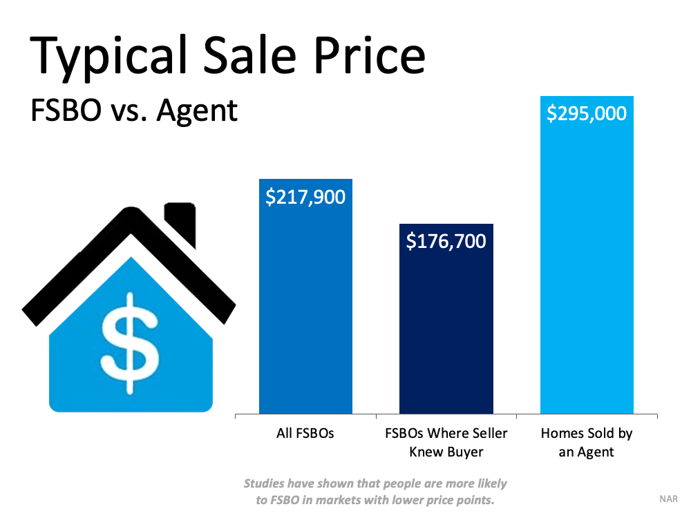 Typical Sale Price (FSBO vs Agent). All FSBOs is $217,900, FSBOs Where Seller KNEW the Buyer is $176,700, Homes Sold by Agent is $295,000.  (Studies have shown that people are more likly to FSBO in markets with lower price points.  Source: NAR
