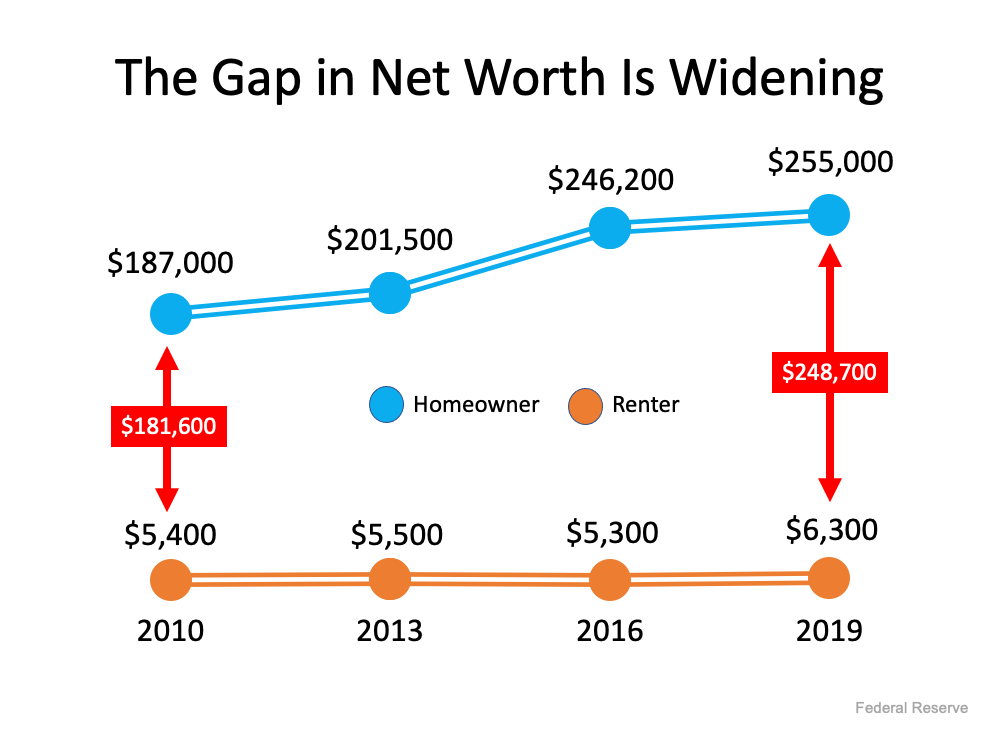"This graph ""The Gap in Net Worth is Widening"" only includes data through 2019, but according to CoreLogic, the equity held by homeowners grew by $26,300 over the last twelve months alone. That means the gap between the net worth of homeowners and renters has probably widened even further over the last year. Source: Federal Reserve"