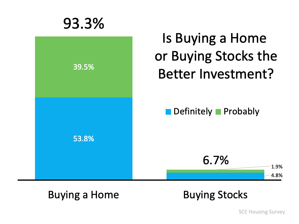 Is buying a home or buying stocks the better investment?  93% say buying a home, 6.7% say buying stocks.  Source: SCE Housing Survey