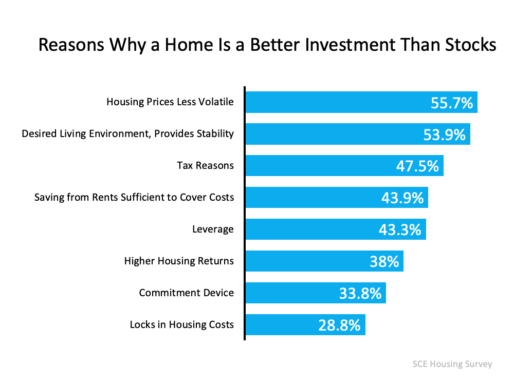 Reasons why a home is a better investment than stocks: Housing Prices less volatile 55.7%. desired living environment, provides stability 53.9%. tax reasons 47.5%. Saving from rents sufficient to cover costs 43.9%. leverage 43.3%. higher housing returns 38%. commitment device 33.8%. locks in housing costs 28.8%. Source: SCE Housing Survey