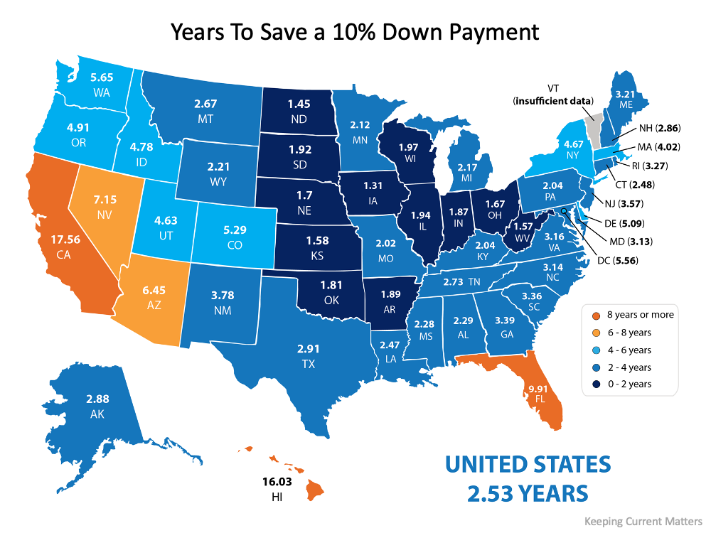 Years to save a 10% down payment.  U.S. is 2.53 Years. Source: Keeping Current Matters