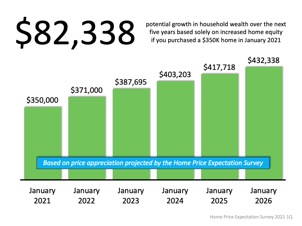 $82,338 potential growth in household wealth over the next five years based solely on increased home equity if you purchased a $350k home in January 2021. Source: Home Price Expectation Survey 2021 Q1