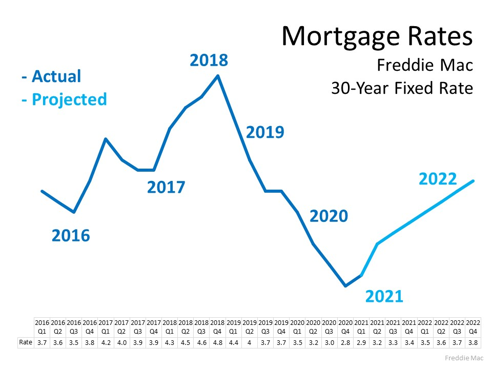 Mortgage Rates based on Freddie Mac 30-Year Fixed Rate is projecting the increase to continue to rise in 2022. Source: Freddie Mac